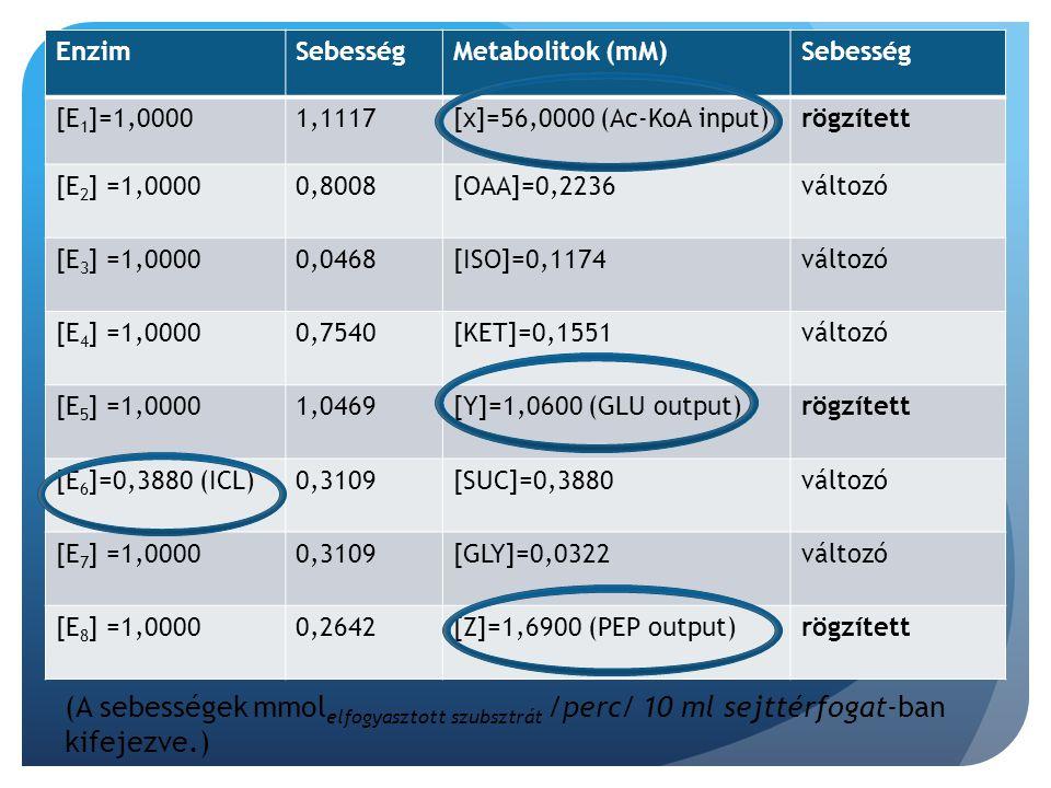 Enzim Sebesség. Metabolitok (mM) [E1]=1,0000. 1,1117. [x]=56,0000 (Ac-KoA input) rögzített. [E2] =1,0000.